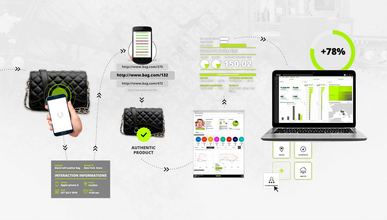 Dalle analisi dei Big data alle soluzioni marketing, i tool tecnologici a nostra disposizione si stanno evolvendo sempre di più.